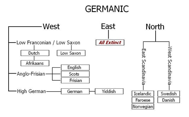 Germanic Language Tree via Wikimedia